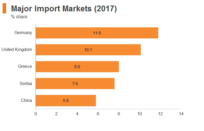Graph: North Macedonia major import markets (2017)