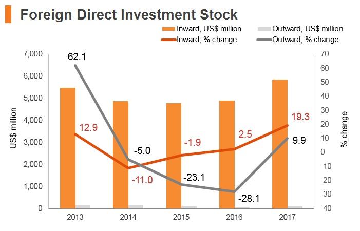 Graph: North Macedonia FDI stock