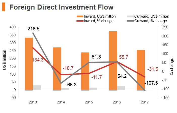 Graph: North Macedonia FDI flow