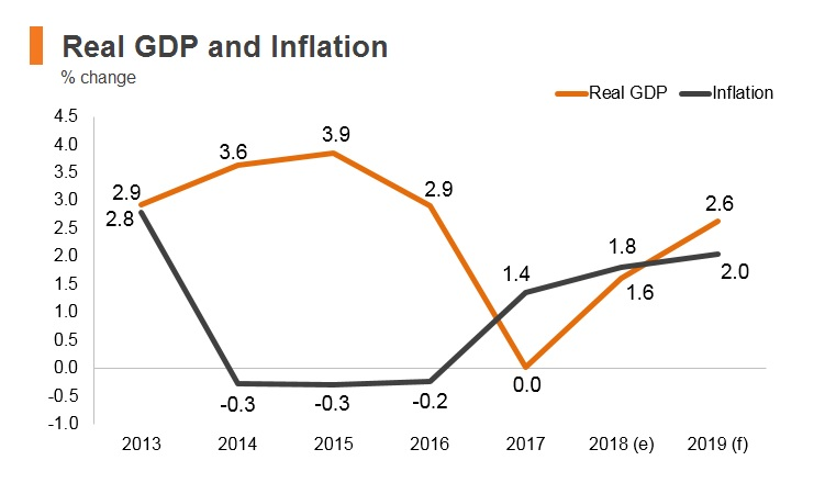 Graph: North Macedonia real GDP and inflation