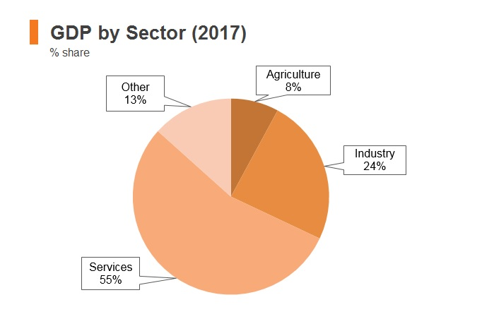 Graph: North Macedonia GDP by sector (2017)