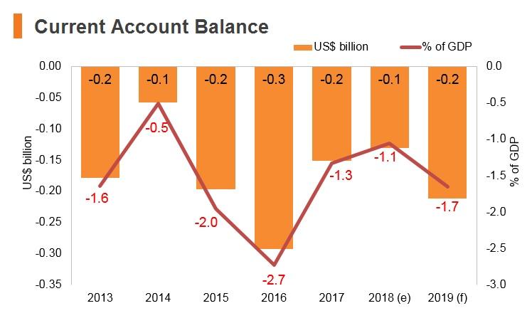 Graph: North Macedonia current account balance
