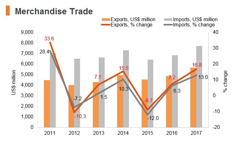 Graph: North Macedonia merchandise trade