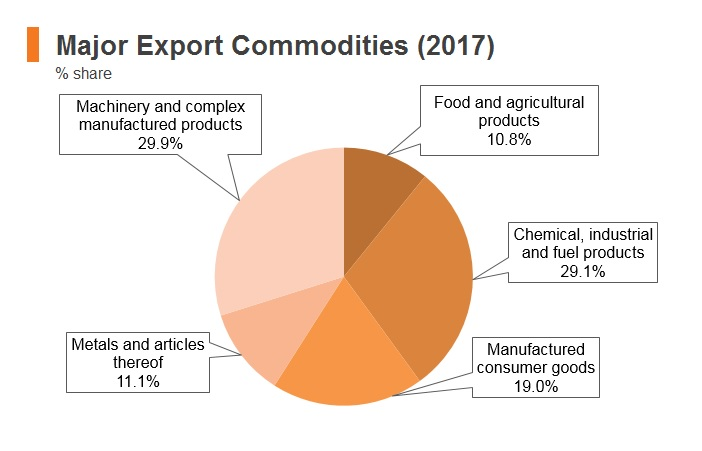 Graph: North Macedonia major export commodities (2017)