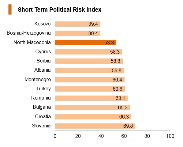 Graph: North Macedonia short term political risk index