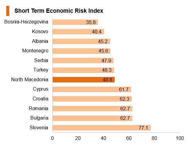 Graph: North Macedonia short term economic risk index