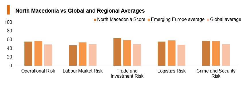 Graph: North Macedonia vs global and regional averages