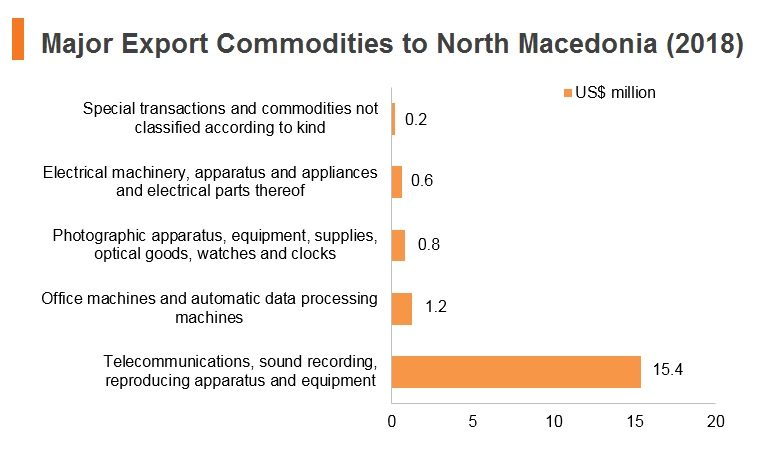 Graph: Major export commodities to North Macedonia (2018)