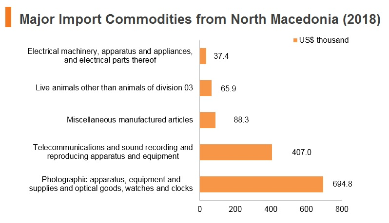 Graph: Major import commodities from North Macedonia (2018)