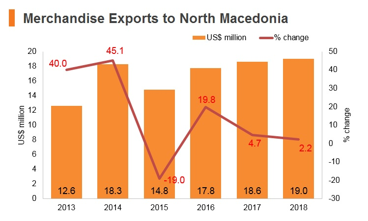 Graph: Merchandise exports to North Macedonia