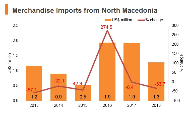Graph: Merchandise imports from North Macedonia