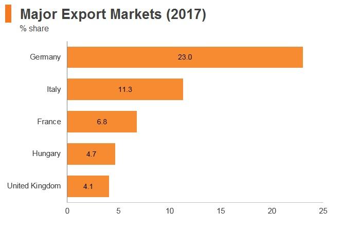 Graph: Romania major export markets (2017)