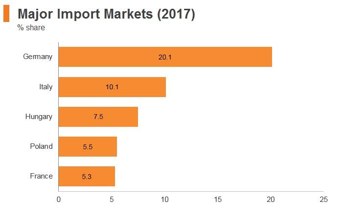 Graph: Romania major import markets (2017)
