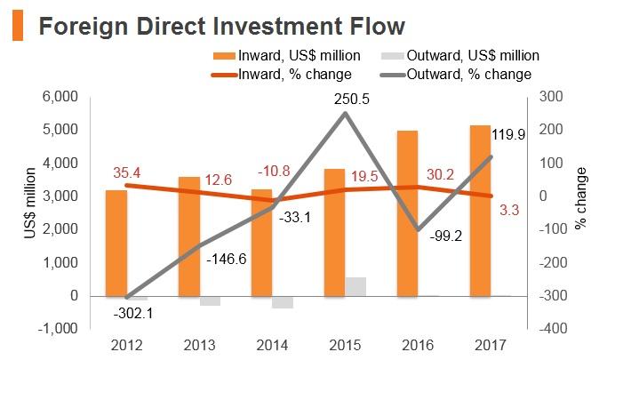 Graph: Romania FDI flow