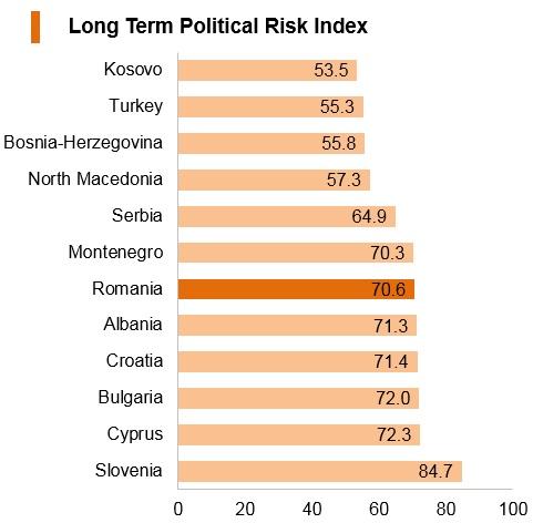 Graph: Romania long term political risk index