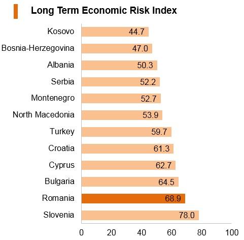 Graph: Romania long term economic risk index
