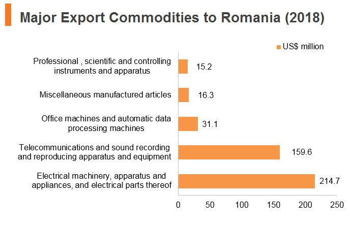 Graph: Major export commodities to Romania (2018)