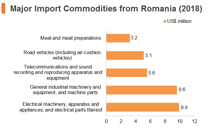 Graph: Major import commodities from Romania (2018)