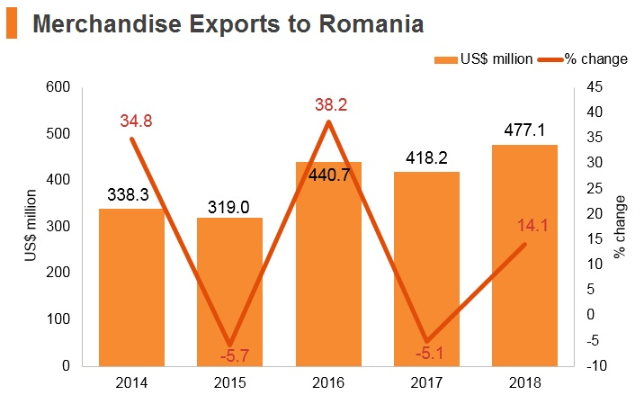 Graph: Merchandise exports to Romania