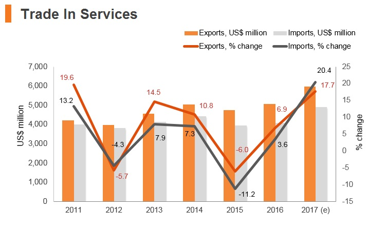 Graph: Serbia trade in services
