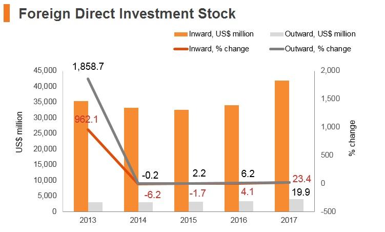 Graph: Serbia FDI stock