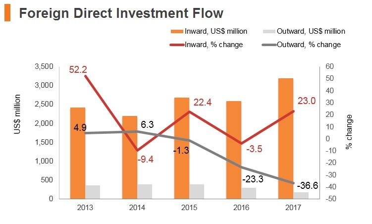 GRaph: Serbia FDI flow