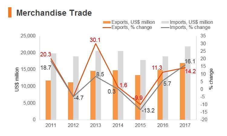Graph: Serbia merchandise trade