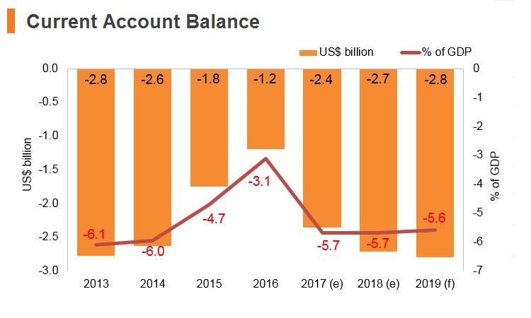 Graph: Serbia current account balance