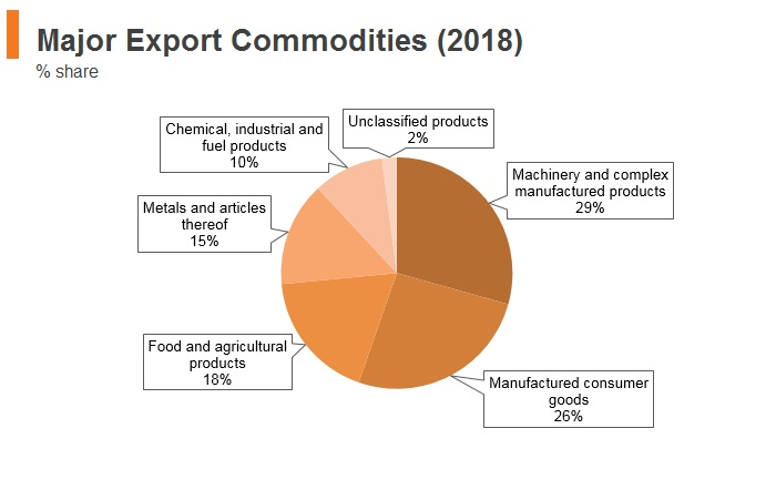 Graph: Serbia major export commodities (2018)