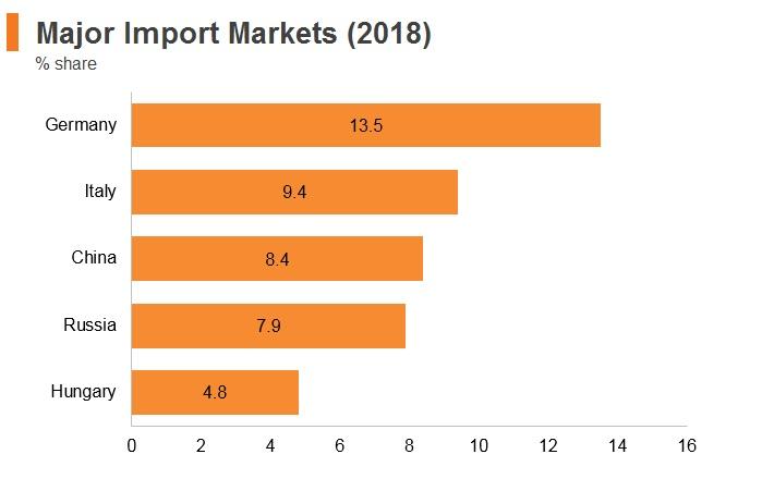 Graph: Serbia major import markets (2018)