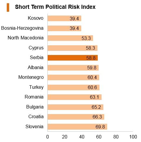 Graph: Serbia short term political risk index