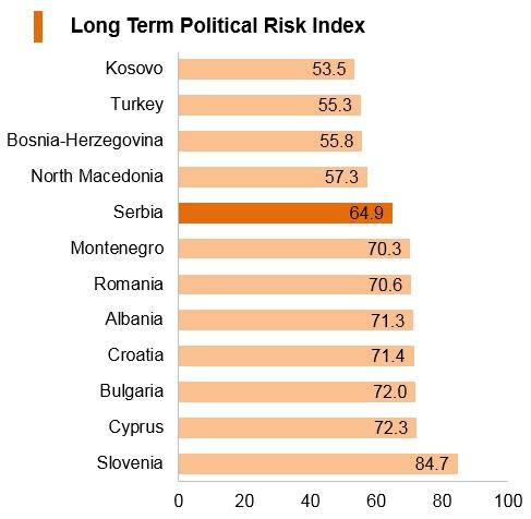 Graph: Serbia long term political risk index