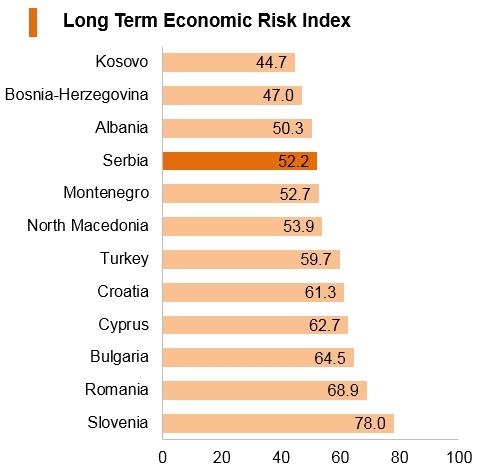Graph: Serbia long term economic risk index