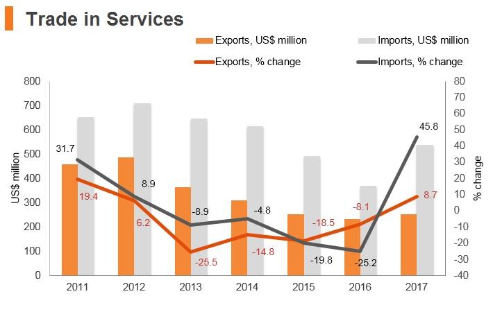 Graph: Tajikistan trade in services