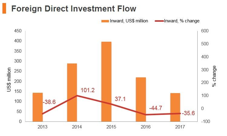 Graph: Tajikistan FDI flow