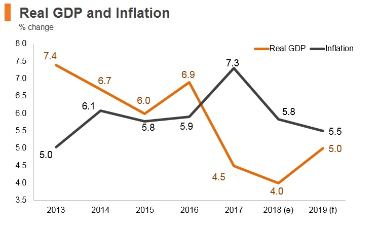 Graph: Tajikistan real GDP and inflation