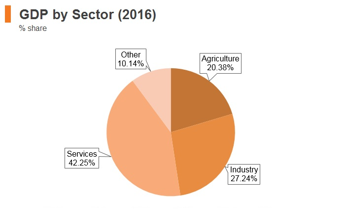 Graph: Tajikistan GDP by sector (2016)