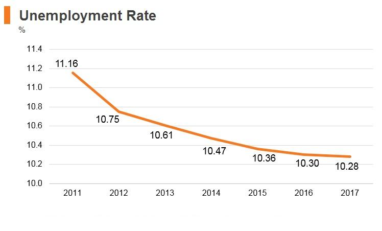 Graph: Tajikistan unemployment rate