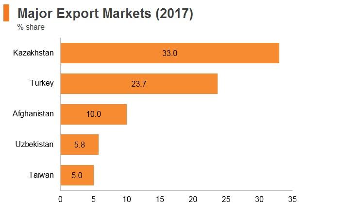 Graph: Tajikistan major export markets (2017)