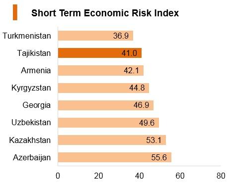 Graph: Tajikistan short term economic risk index