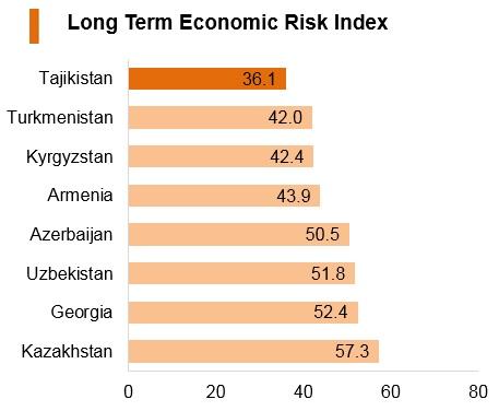 Graph: Tajikistan long term economic risk index