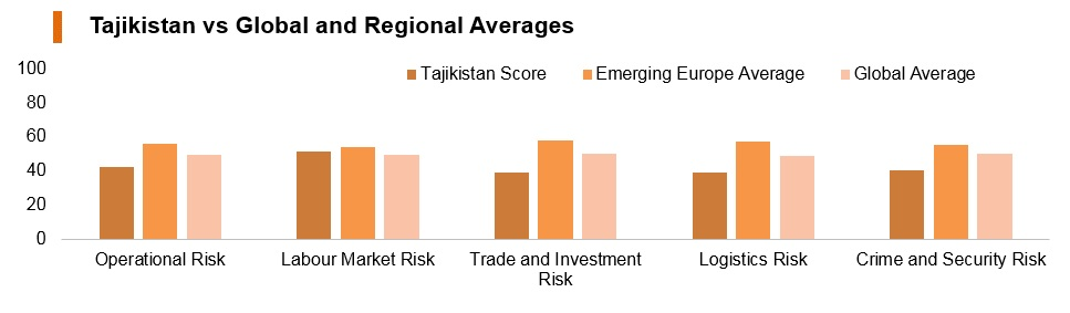 Graph: Tajikistan vs global and regional averages