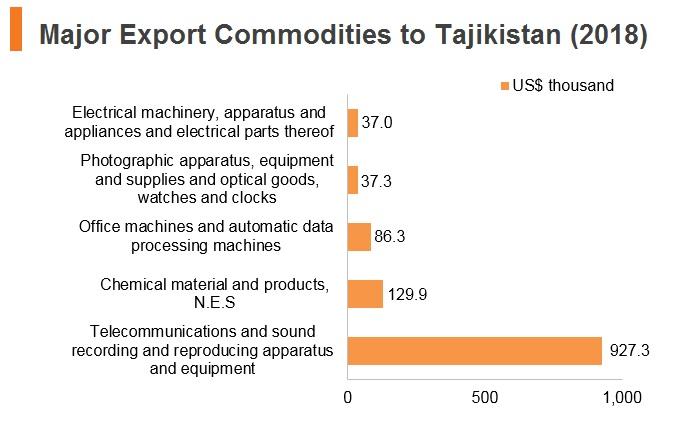 Graph: Major export commodities to Tajikistan (2018)
