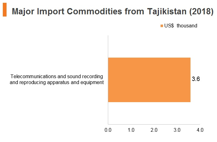 Graph: Major import commodities from Tajikistan (2018)