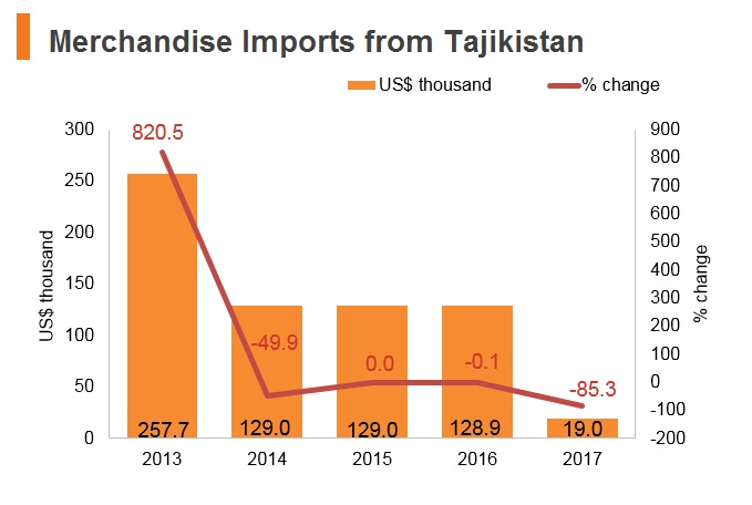 Graph: Merchandise imports from Tajikistan