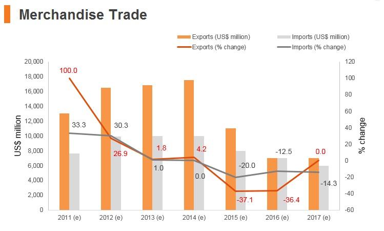 Graph: Turkmenistan merchandise trade