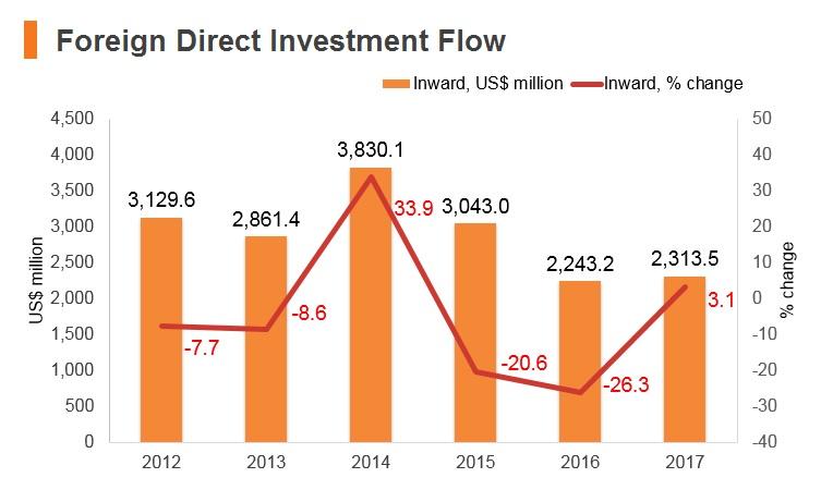 Graph: Turkmenistan FDI flow