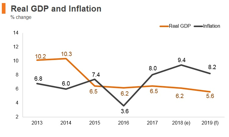 Graph: Turkmenistan real GDP and inflation