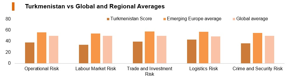 Graph: Turkmenistan vs global and regional averages