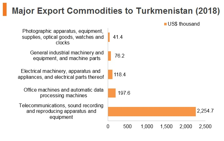 Graph: Major export commodities to Turkmenistan (2018)